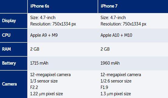 Lộ cấu hình iPhone 7/ 7 Plus: vi xử lý nhanh hơn, camera xịn hơn - Ảnh 3.