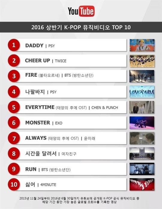 10 MV Kpop được xem nhiều nhất Youtube nửa đầu 2016 - Ảnh 3.