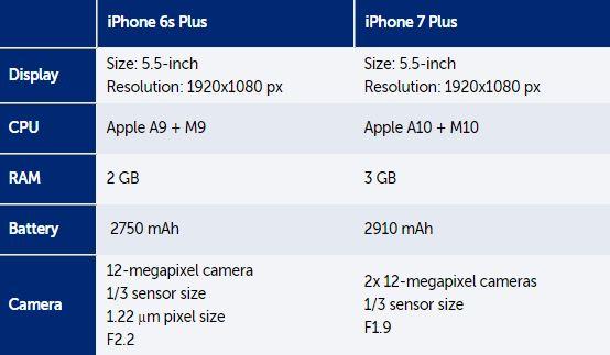 Lộ cấu hình iPhone 7/ 7 Plus: vi xử lý nhanh hơn, camera xịn hơn - Ảnh 4.