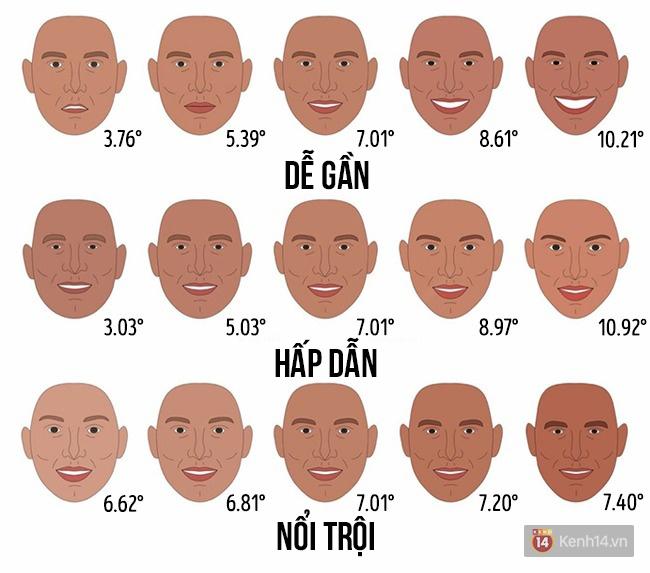 Chỉ cần một biểu hiện nhỏ trên khuôn mặt cũng có thể thay đổi toàn bộ đánh giá của người khác về bạn - Ảnh 3.