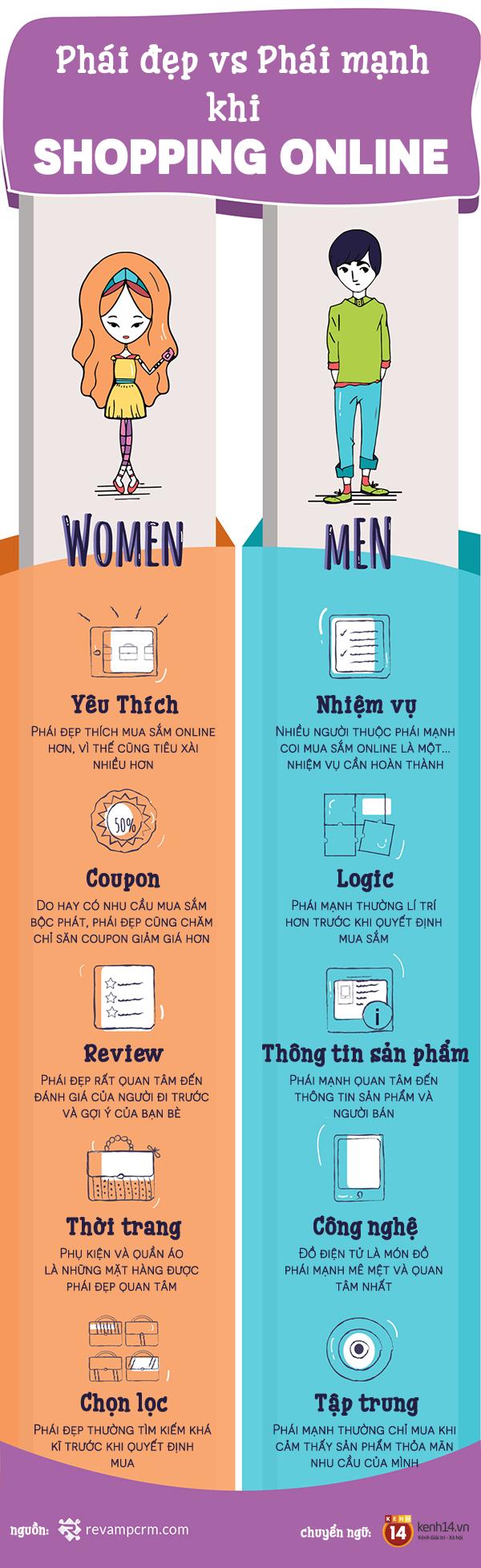 Đây là những điểm khác nhau giữa con trai và con gái khi mua hàng qua mạng - Ảnh 1.