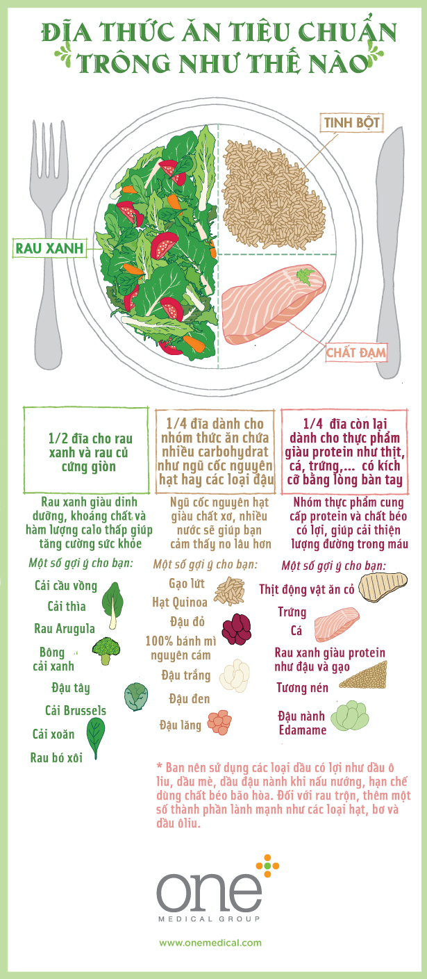 Cách chia thức ăn thông minh để giảm cân tốt mà vẫn đủ chất - Ảnh 1.