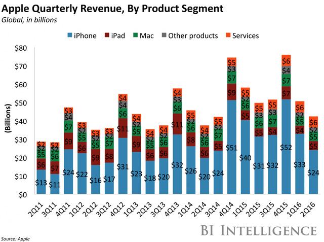 """""""Thành bởi iPhone, bại bởi iPhone"""" - Đã đến lúc Apple cần học tập Samsung - Ảnh 1."""