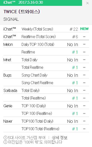 Lần đầu tạo hit cho TWICE, JYP ăn chửi nát nước từ netizen - Ảnh 5.