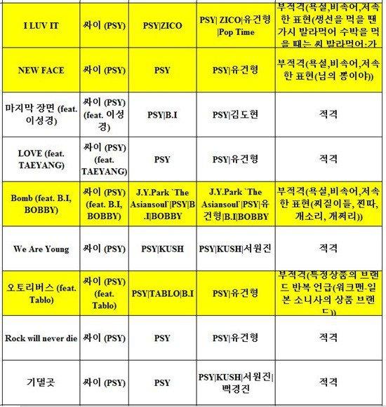 Đến hẹn lại lên, gà YG cứ ra bài hát là bị KBS cấm - Ảnh 6.