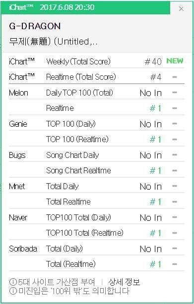Hit mới của G-Dragon diệt sạch BXH trong vòng 1 nốt nhạc - Ảnh 1.