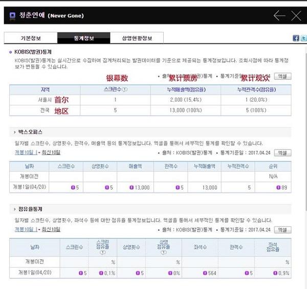 Bàng hoàng khi phim của Lưu Diệc Phi chỉ bán được 5 vé tại Hàn Quốc - Ảnh 2.
