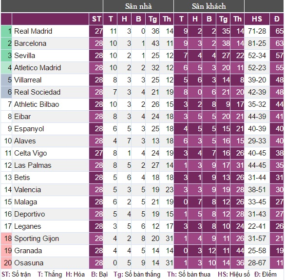 Messi lập cú đúp, Barca thắng đậm Valencia - Ảnh 13.