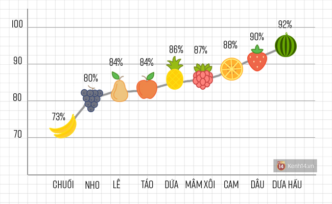 Lười uống nước thì hãy ăn các loại quả này để vừa khoẻ vừa đẹp - Ảnh 2.