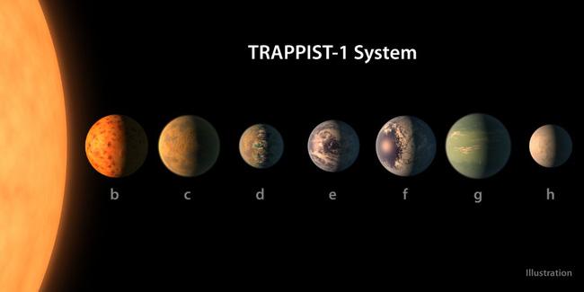 Lại tìm ra một hệ Mặt trời ở cực gần, khoảng cách chỉ bằng 1/4 niềm hy vọng lớn nhất để tìm ra sự sống - Ảnh 1.