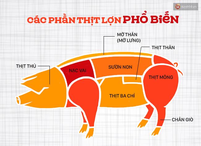 Ngày nào cũng ăn thịt lợn thì phải biết chọn đúng phần thịt cho từng món - Ảnh 1.