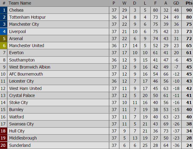 Kịch bản nào sẽ xảy ra trong cuộc đua Tốp 4 Premier League - Ảnh 4.