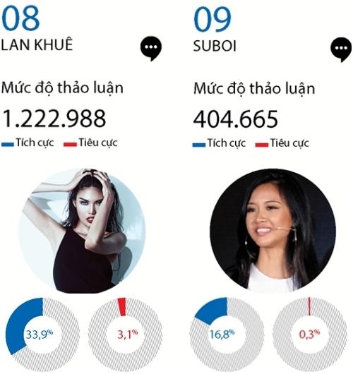 Hari Won, Hà Hồ, Ngọc Trinh bị bàn luận tiêu cực nhiều nhất trên mạng xã hội năm qua! - Ảnh 7.