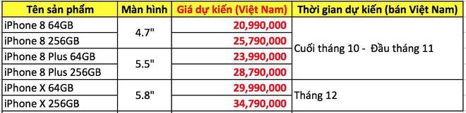 iPhone X sẽ về Việt Nam với mức giá trên trời - Ảnh 2.