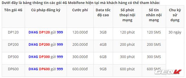 Bạn có biết Mobifone cũng đang miễn phí đổi SIM 4G và đây là cách duy nhất để thực hiện - Ảnh 1.