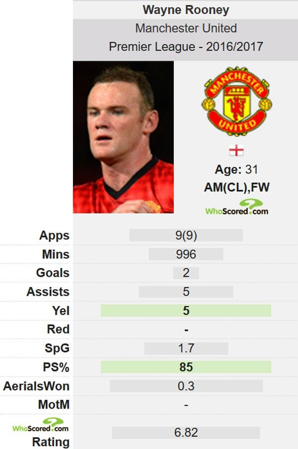 Huyền thoại MU khuyên Rooney giải nghệ sau mùa này - Ảnh 2.