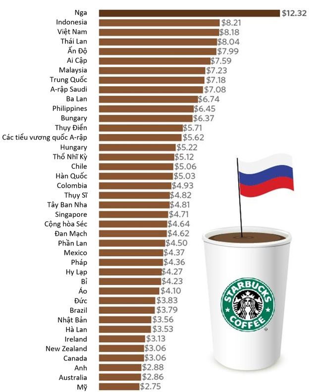 Giá Starbucks ở Việt Nam đắt thứ 3 thế giới - Ảnh 1.