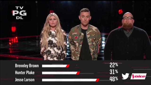 Tiếp bước Miley Cyrus, Gwen Stefani cũng mất sạch thí sinh trước Chung kết The Voice! - Ảnh 5.