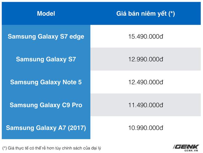 Samsung xác nhận sẽ không bán Galaxy Note7 tân trang tại Việt Nam - Ảnh 2.