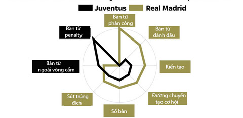 Đi tìm điểm mạnh-yếu của Real và Juve trước chung kết Champions League - Ảnh 2.