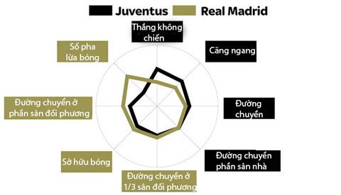 Đi tìm điểm mạnh-yếu của Real và Juve trước chung kết Champions League - Ảnh 3.