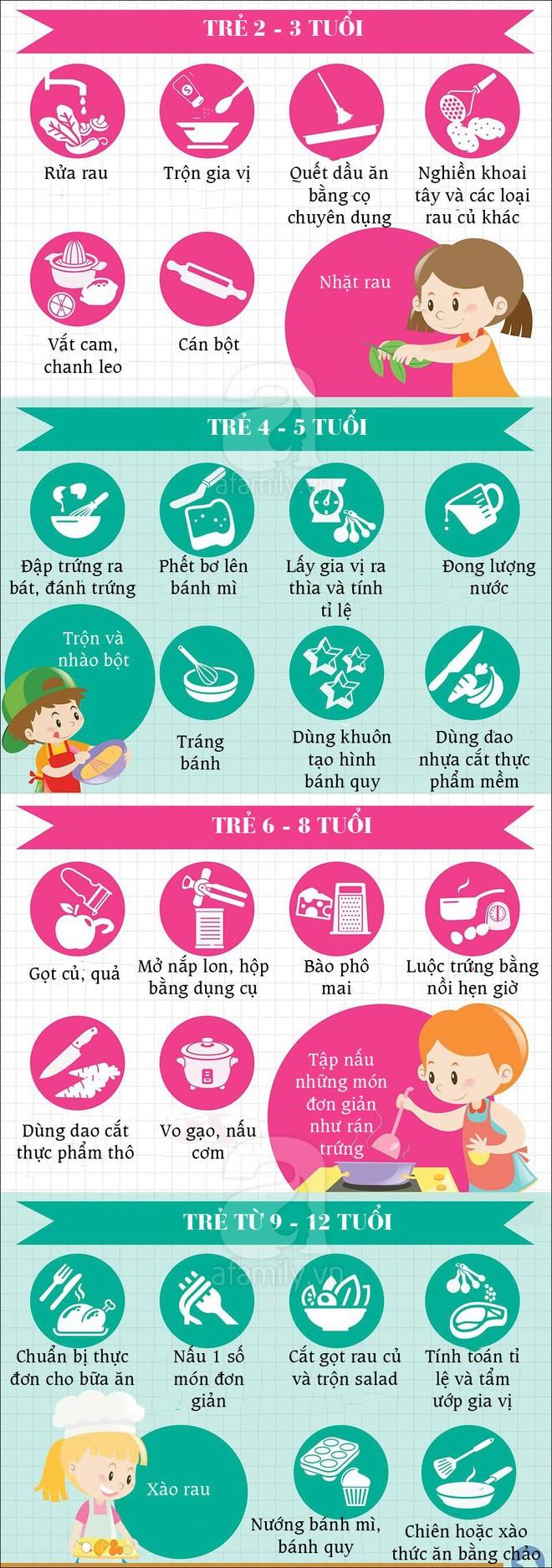 Trẻ em Nhật luôn ăn uống tự lập vì được bố mẹ dạy kĩ năng này từ nhỏ - Ảnh 2.