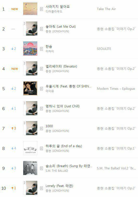 Sẻ chia cùng các fan, công chúng đồng lòng đưa các bài hát của Jonghyun quay trở lại BXH - Ảnh 1.