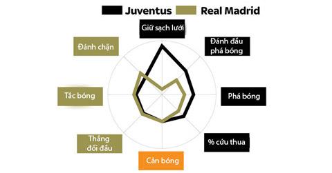 Đi tìm điểm mạnh-yếu của Real và Juve trước chung kết Champions League - Ảnh 5.