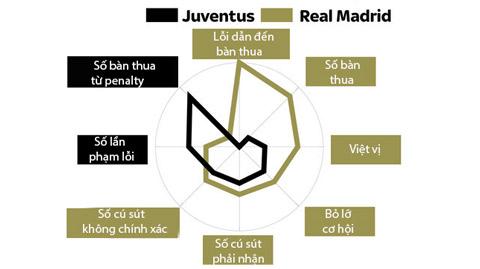 Đi tìm điểm mạnh-yếu của Real và Juve trước chung kết Champions League - Ảnh 6.