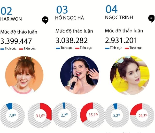 Hari Won, Hà Hồ, Ngọc Trinh bị bàn luận tiêu cực nhiều nhất trên mạng xã hội năm qua! - Ảnh 1.