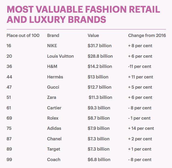 Vượt mặt Chanel và loạt thương hiệu cao cấp, H&M và Zara cùng nhau dẫn đầu danh sách những thương hiệu may mặc có giá trị nhất 2017 - Ảnh 1.