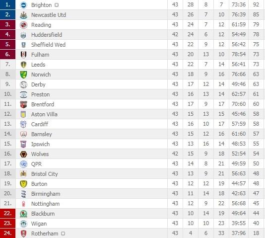 Xác định đội bóng đầu tiên thăng hạng Premier League - Ảnh 5.