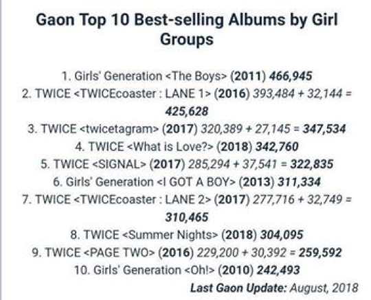 Top 10 album nhóm nữ tẩu tán nhiều nhất: không ai lọt top ngoài 2 girlgroup quốc dân này - ảnh 5
