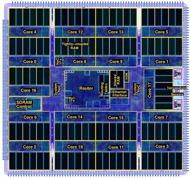 Siêu máy tính cải tiến sau 10 năm: 1 triệu lõi xử lý mà chỉ mạnh bằng 1% sức mạnh não người - ảnh 2