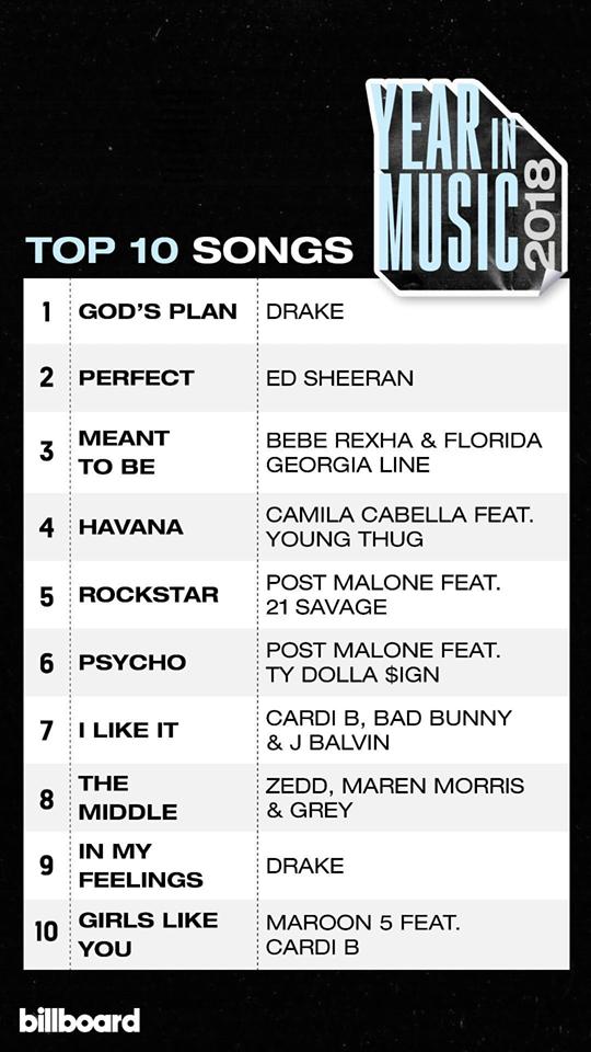 BXH âm nhạc năm 2018 của Billboard: Drake và Taylor Swift giữ ngôi vương, BTS là đại diện Kpop duy nhất - Ảnh 6.