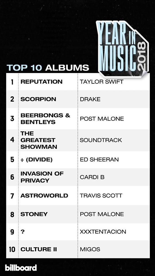 BXH âm nhạc năm 2018 của Billboard: Drake và Taylor Swift giữ ngôi vương, BTS là đại diện Kpop duy nhất - Ảnh 5.