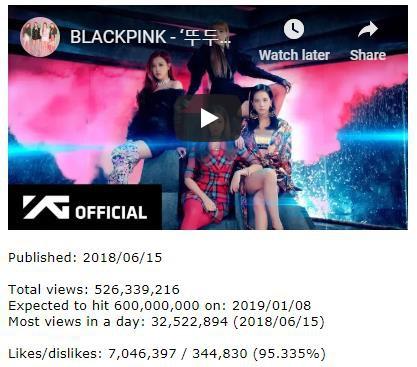 Với thành tích mới này, không thể phủ nhận BLACKPINK là girlgroup No.1 trên mặt trận Youtube tại Hàn Quốc - ảnh 2