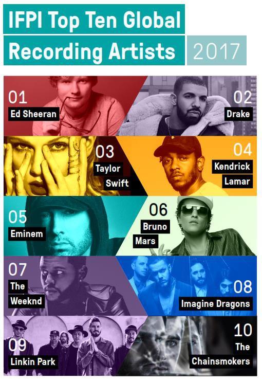 Ed Sheeran là nghệ sỹ bán đĩa khủng nhất toàn cầu trong năm 2017 - Ảnh 4.