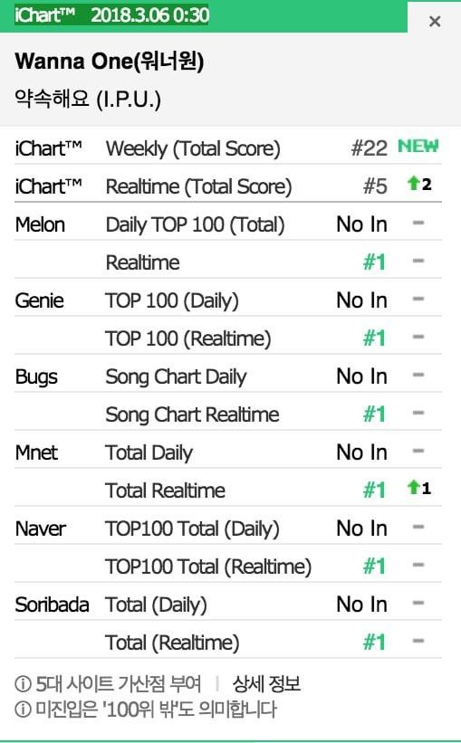 Wanna One vừa tung MV mới đã phế truất iKON khỏi ngôi vương - Ảnh 1.