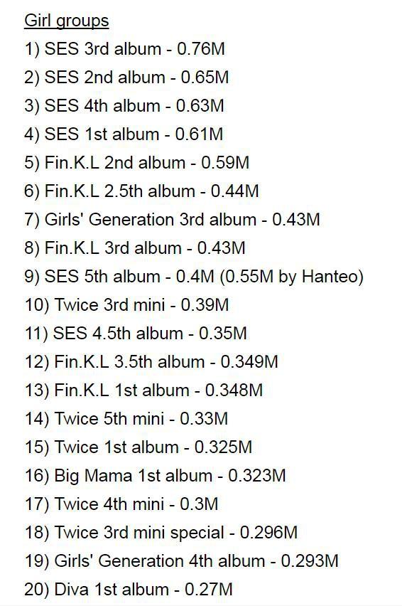 BXH doanh số kể từ 1996: Khi không ăn gian cộng gộp doanh số, EXO chẳng còn là ông vua album - Ảnh 3.