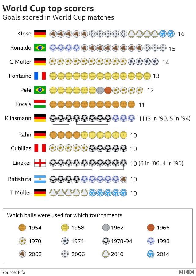 7 điều thú vị về World Cup có thể bạn chưa biết 2