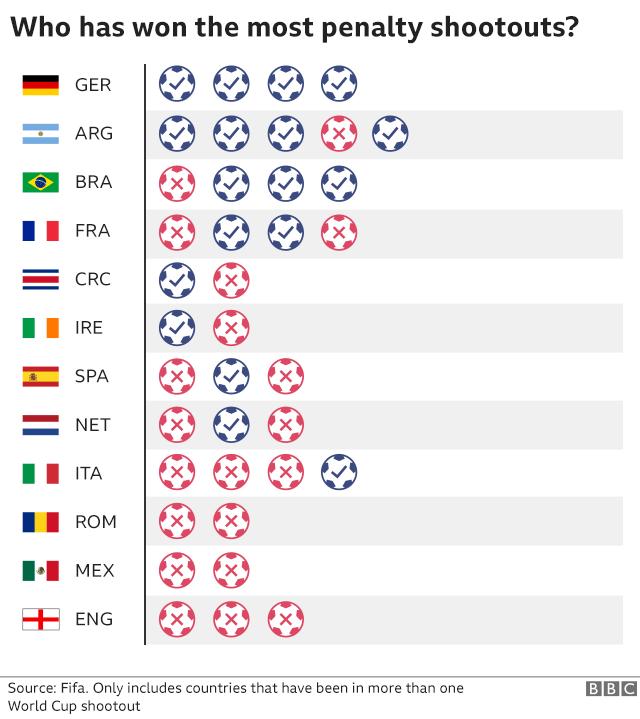 7 điều thú vị về World Cup có thể bạn chưa biết 5