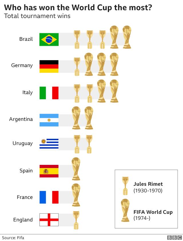 7 điều thú vị về World Cup có thể bạn chưa biết 1