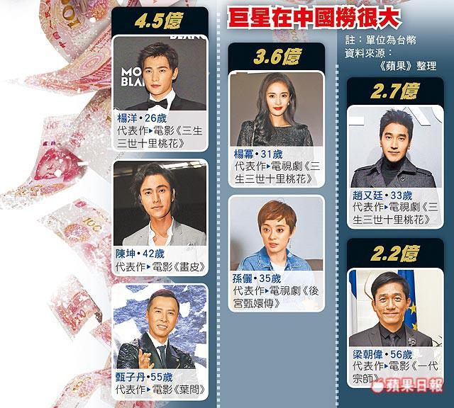 Sự cố Phạm Băng Băng khiến cả showbiz Hoa ngữ lao đao, hàng loạt tên tuổi liên luỵ sự nghiệp? - ảnh 4