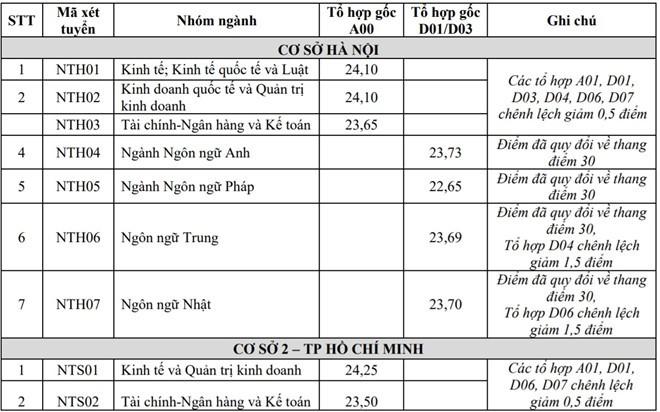 Đại học Ngoại thương, ngôi trường 4 lần đăng quang Hoa hậu Việt Nam có gì thú vị ngoài trai xinh gái đẹp? - ảnh 6