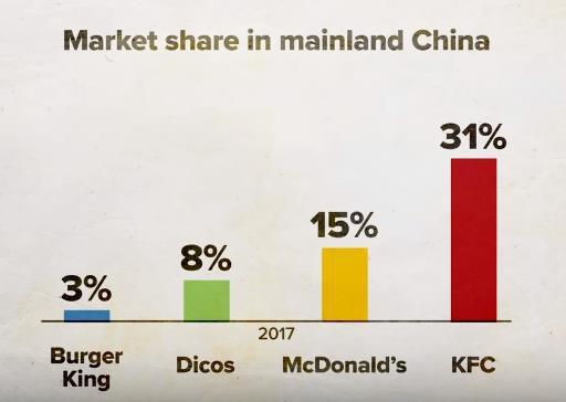 Giải mã kỳ tích KFC Trung Quốc: Lớn mạnh bất chấp hàng quán vỉa hè, đối thủ sao chép hay người dùng khó tính - ảnh 1