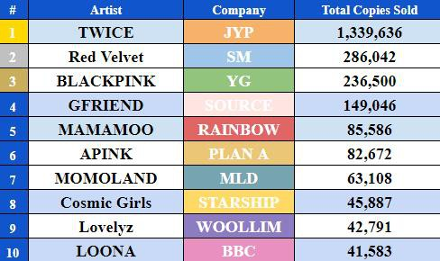 Top 10 Girl Group Kpop tẩu tán được nhiều album nhất trong năm 2018: TWICE chiếm quá nửa, có đến 7 cái tên không xuất phát từ BIG 3 - Ảnh 5.
