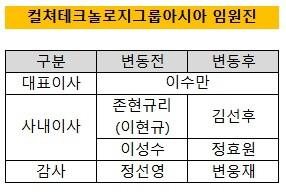Chuyên gia tộc nhà chủ tịch SM Lee Soo Man: Thái tử ngậm thìa vàng bí ẩn nhất Kbiz và cô cháu gái nổi tiếng khắp châu Á - ảnh 7