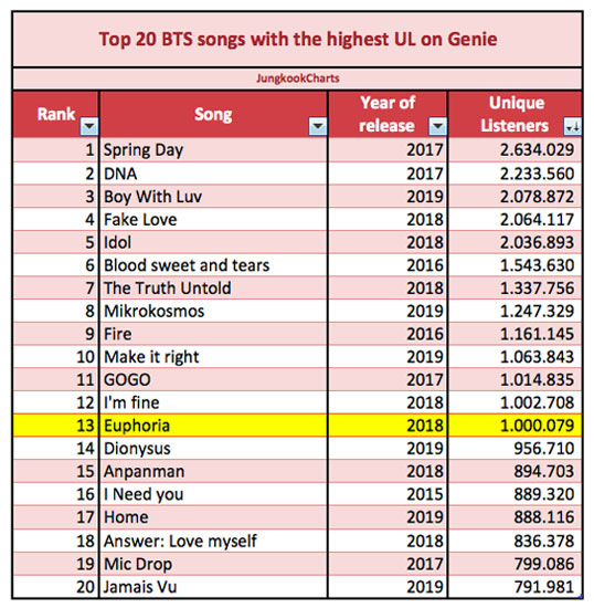 20 bài nhiều unique listener nhất của BTS trên Genie: Hạng nhất dễ đoán, chỉ 1 ca khúc solo đỉnh cao góp mặt - ảnh 1