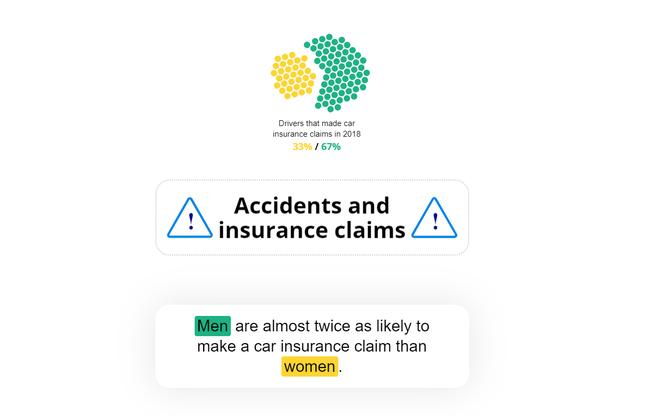 Nghe thật lạ nhưng kết quả nghiên cứu và thống kê lại cho thấy: Phụ nữ lái xe an toàn hơn đàn ông! - ảnh 4